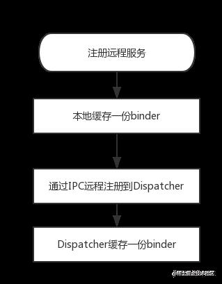 Andromeda_register_flow