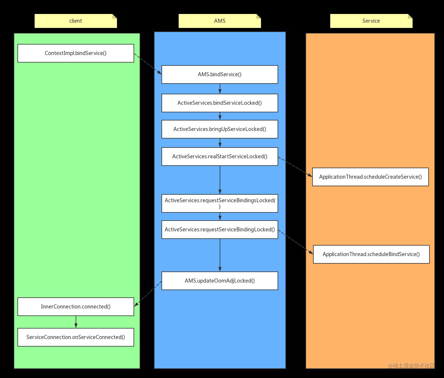 bindService_flow.png