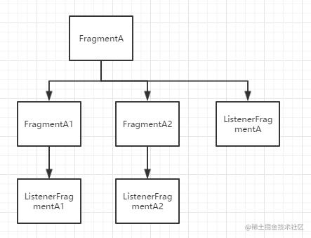 ListenerFragment