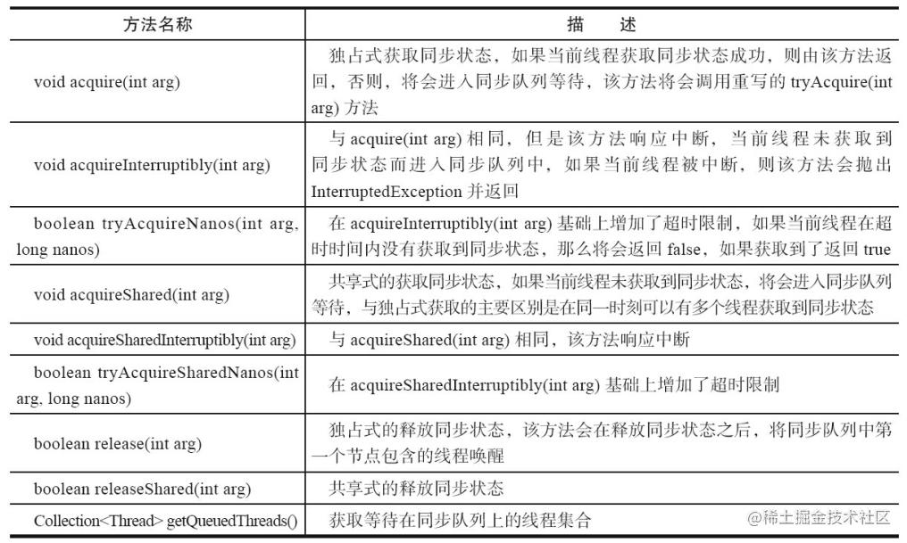 AQS提供的模板方法.png