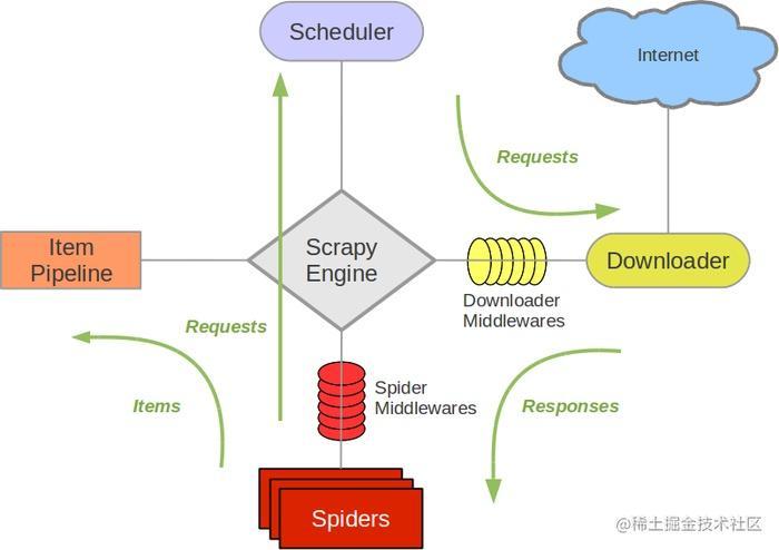 scrapy framework