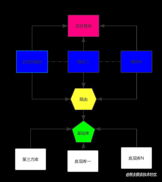 组件化成型架构