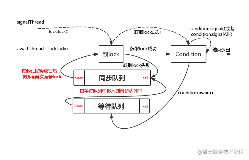 condition下的等待通知机制.png