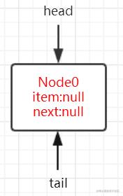 1.ConcurrentLinkedQueue初始化状态.png