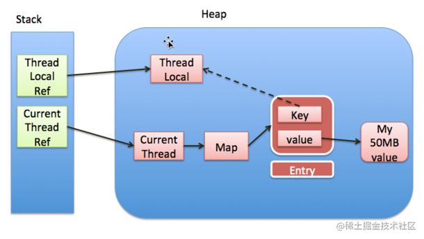 ThreadLocal各引用间的关系