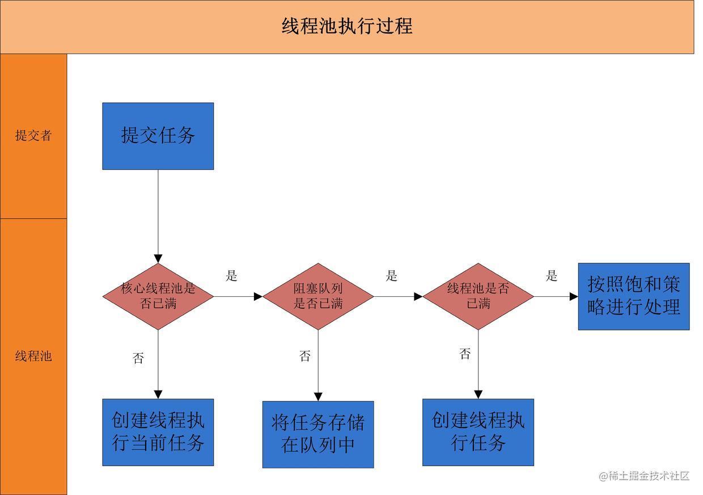 线程池执行流程图.jpg