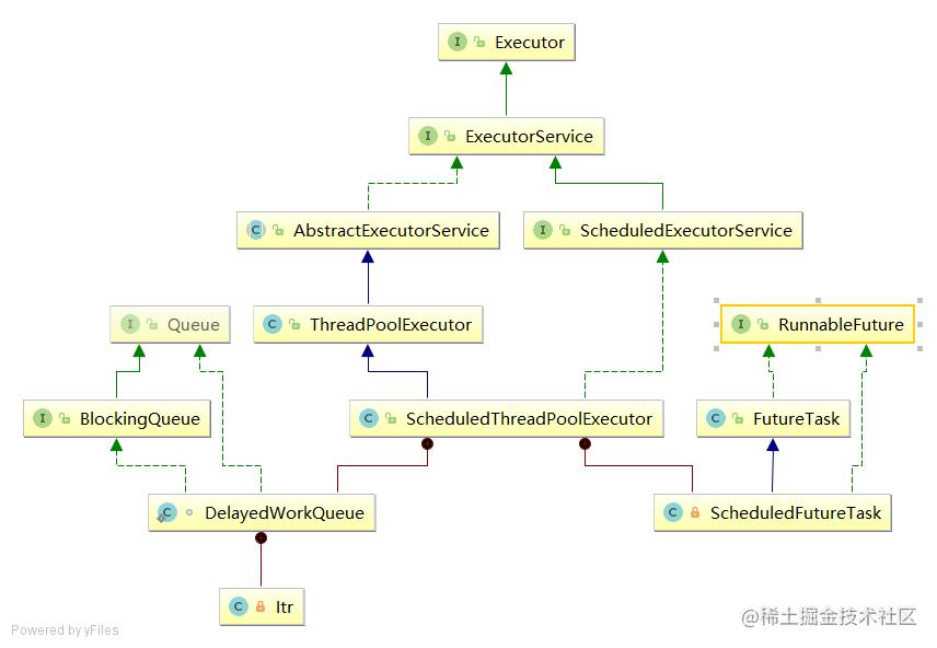 ScheduledThreadPoolExecutor类的UML图.png