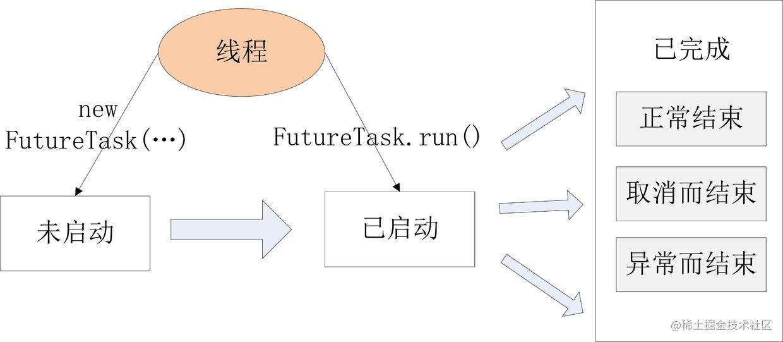 FutureTask状态迁移图.jpg