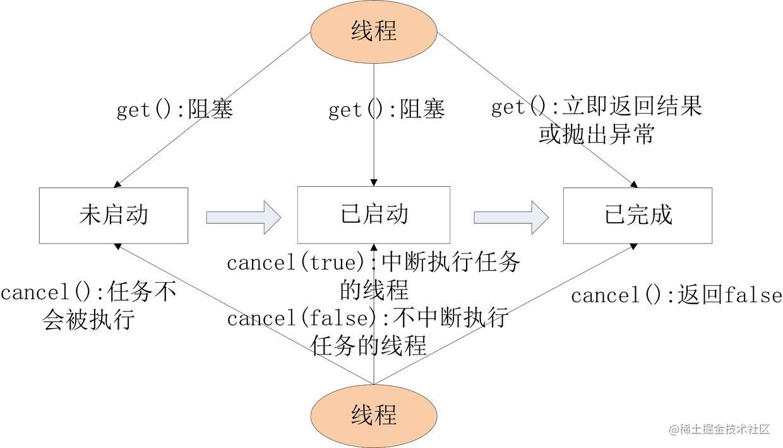 FutureTask的get和cancel的执行示意图.jpg