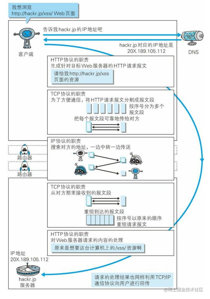 各种协议与HTTP协议之间的关系