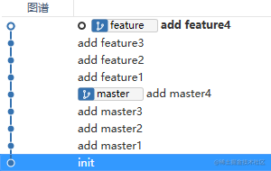 完成 `git rebase --continue`的 feature