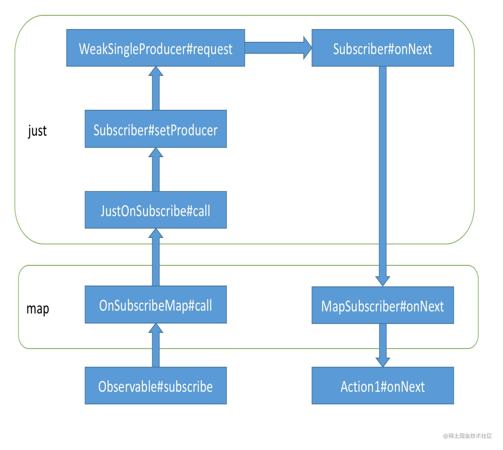 RxJava_call_stack_just_map.png