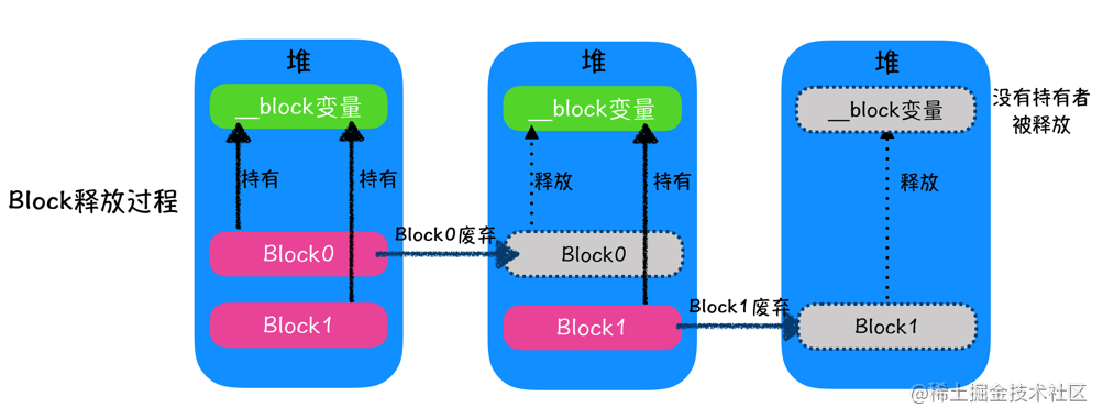 __block 释放内存管理