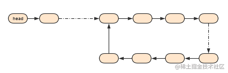 存在环的单链表
