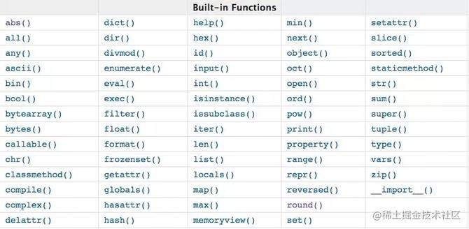 学完68个Python函数,为啥还做不好数据分析?