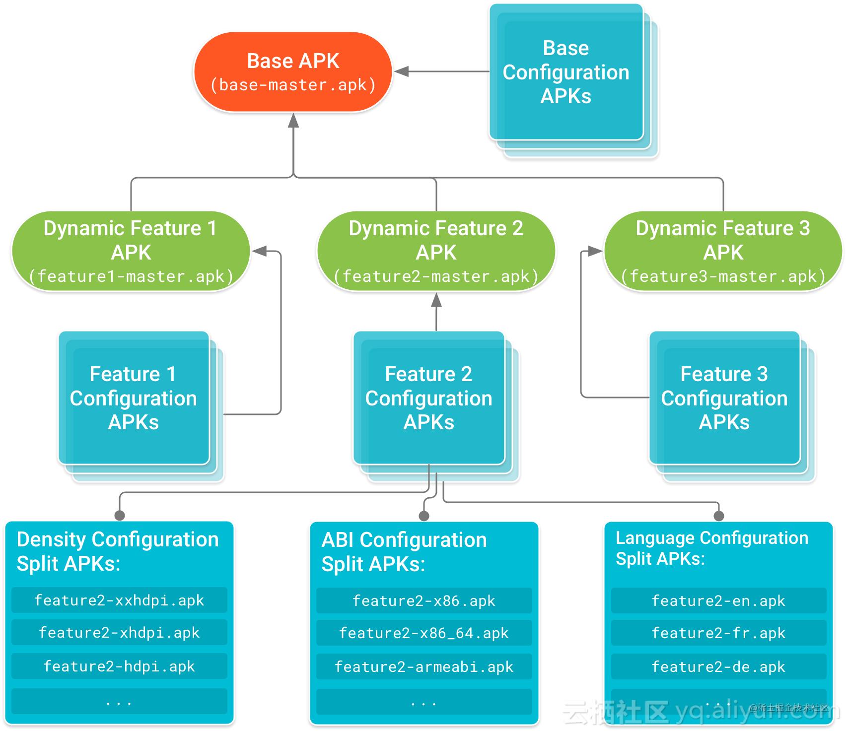 apk_splits_tree_2x