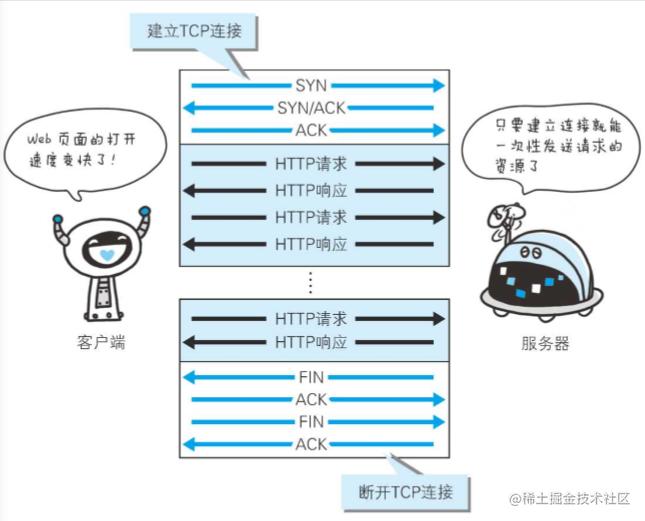 建立 1 次 次 TCP 连接后进行多次请求和响应的交互