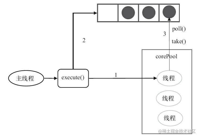 FixedThreadPool的execute()的运行示意图