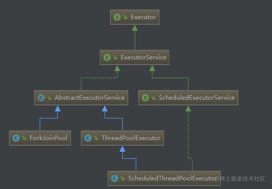 Executor框架的常用类和接口结构图