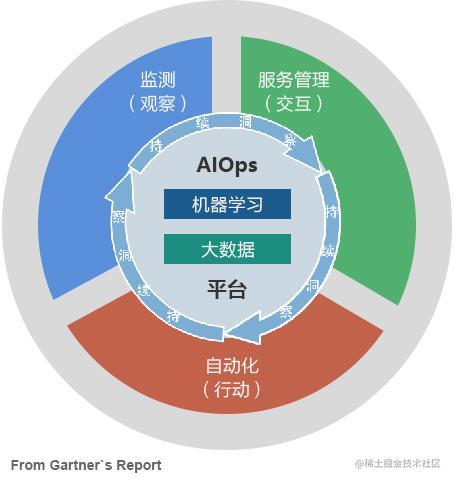 AIOps背景/所应具备技术能力分析(上) 技术分享 第1张