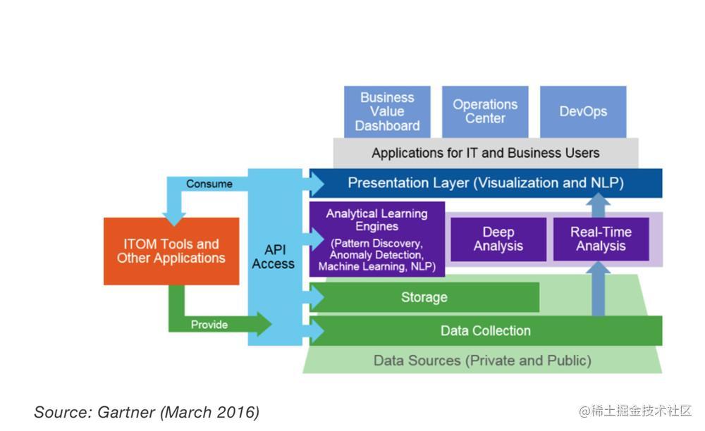 AIOps背景/所应具备技术能力分析(上) 技术分享 第2张