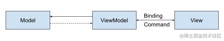 MVVM结构图