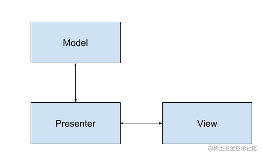 常用MVP模式.png
