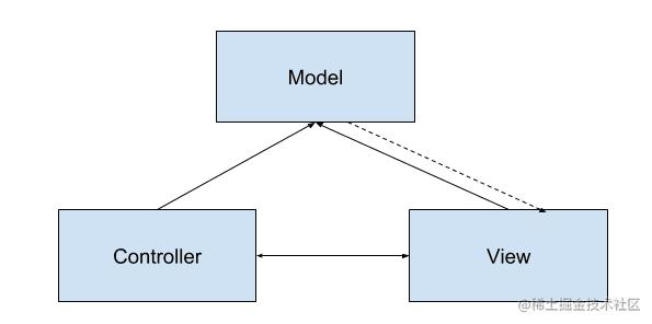 MVC经典结构.png