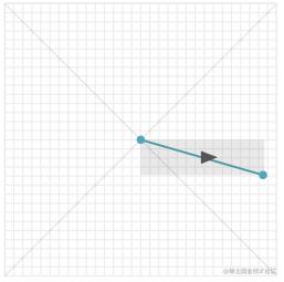 曲率-4方向