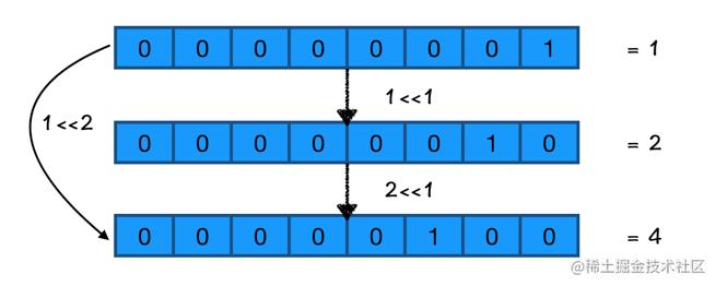 <<左移操作符示例
