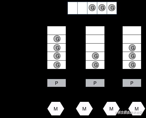 G-P-M模型
