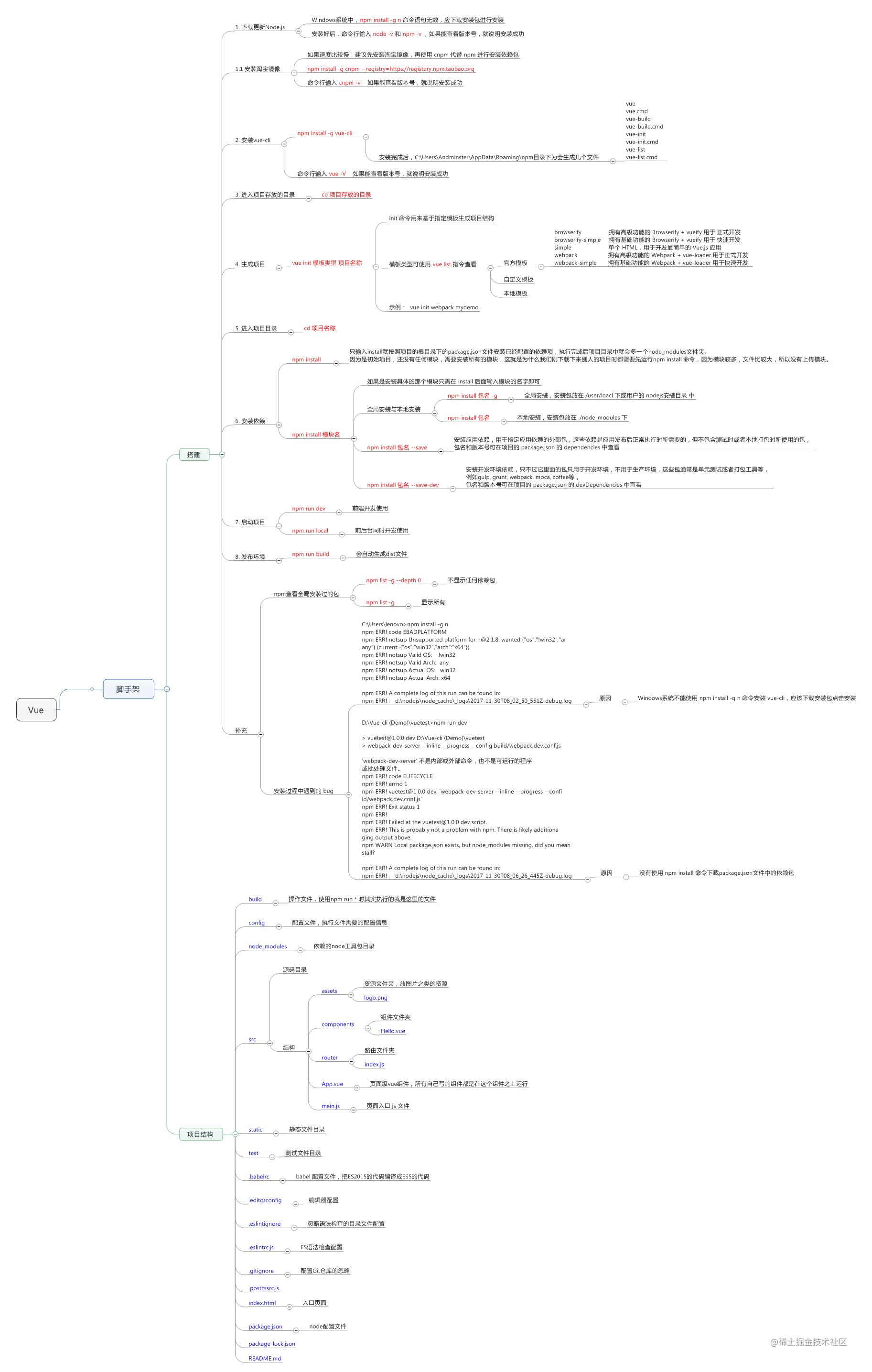 vue-cli项目图