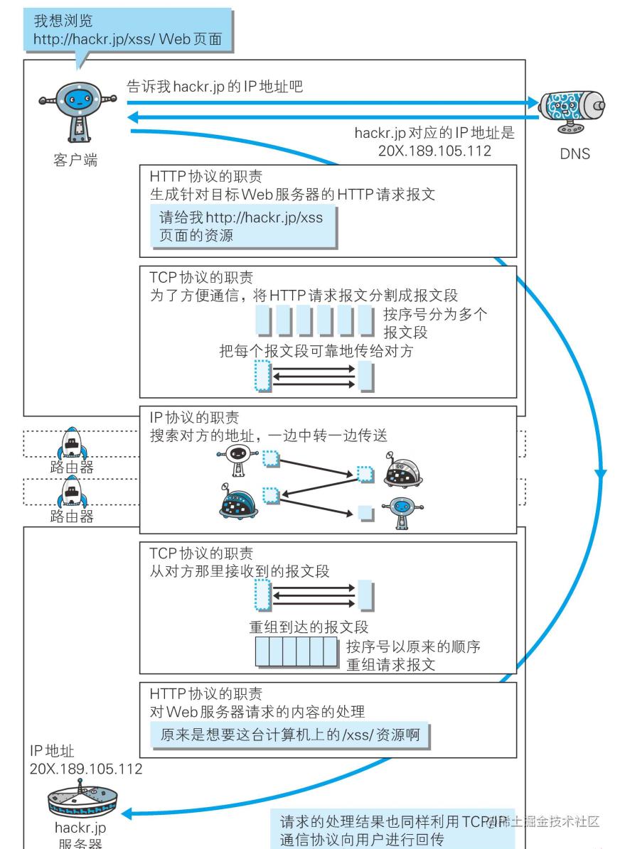 通信过程.png