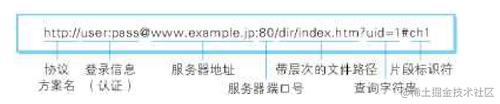 URL格式介绍.png