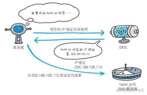 DNS协议.png