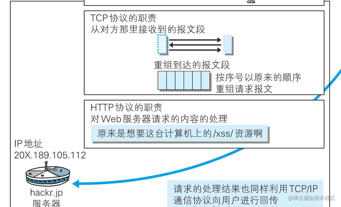 服务器接收及解析请求报文后回传响应报文.png