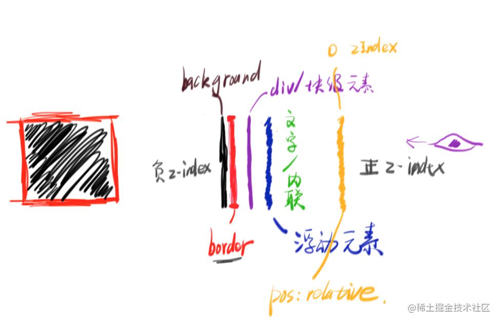 普通情况下的层叠顺序示意图