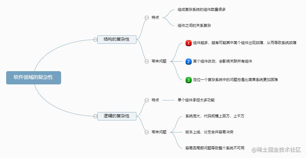 软件领域的复杂性