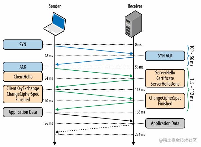 TLS/SSL