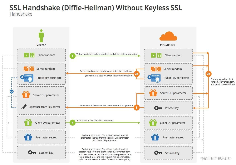 DH_TLS/SSL