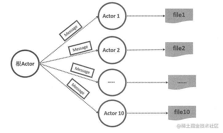 在什么情况下一个Actor会创建子Actor呢