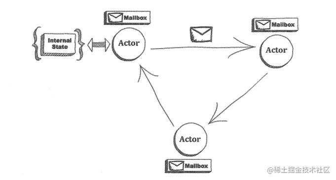 Actor模型原理简单介绍