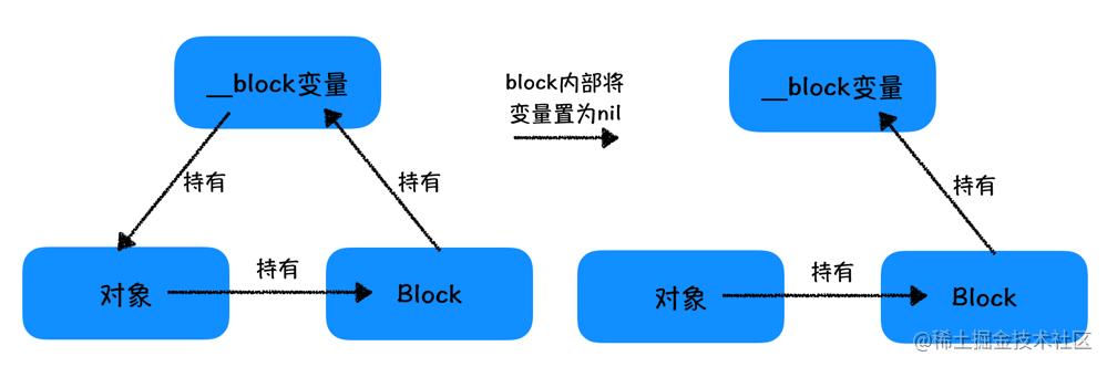 使用__block也可以解决循环引用