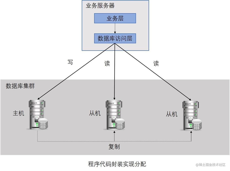 程序代码封装实现分配基本架构图