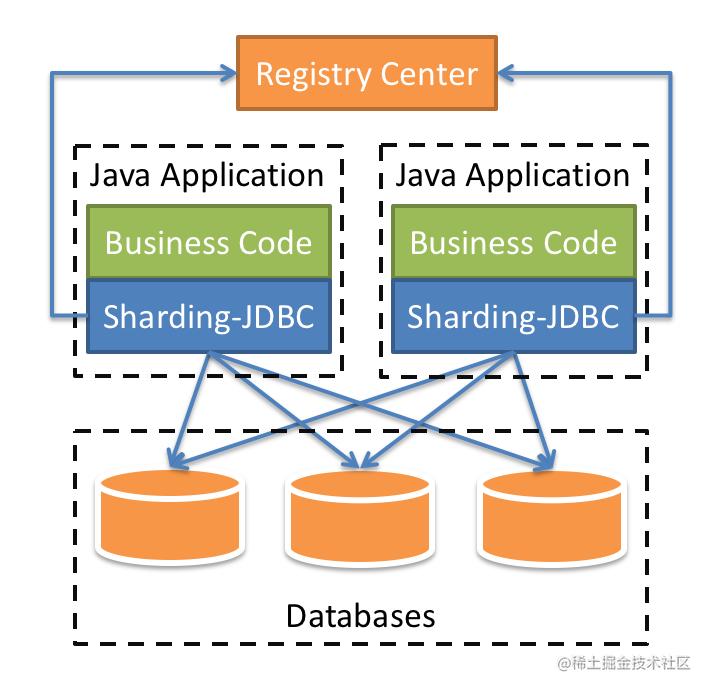 Sharding-JDBC基本架构图
