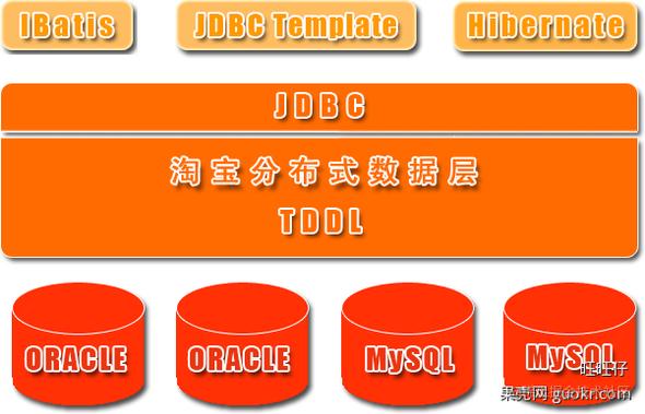 淘宝TDDL基本架构图