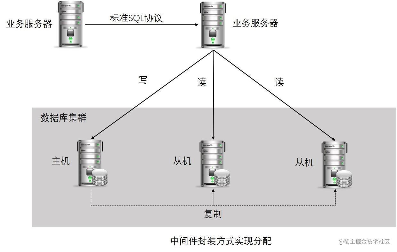 服务端中间件封装实现分配基本架构图