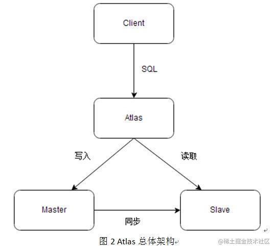 Atlas总体架构