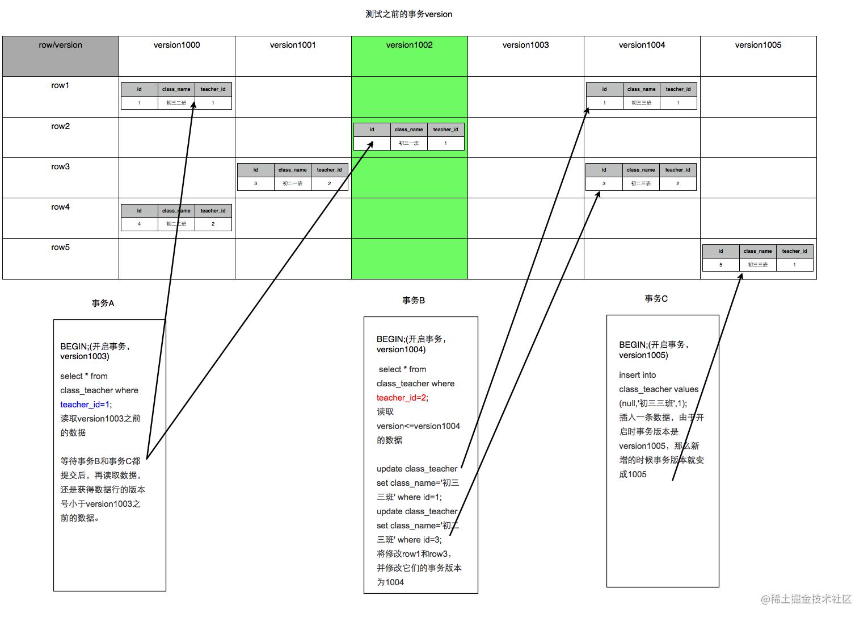 MVCC中RR隔离等级下解决幻读示例图