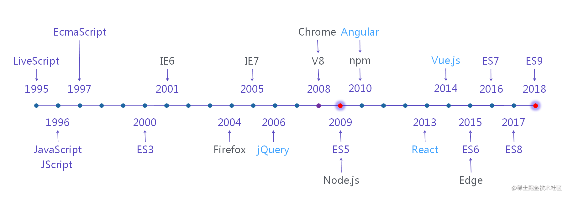 JavaScript 历史(Node & Deno)